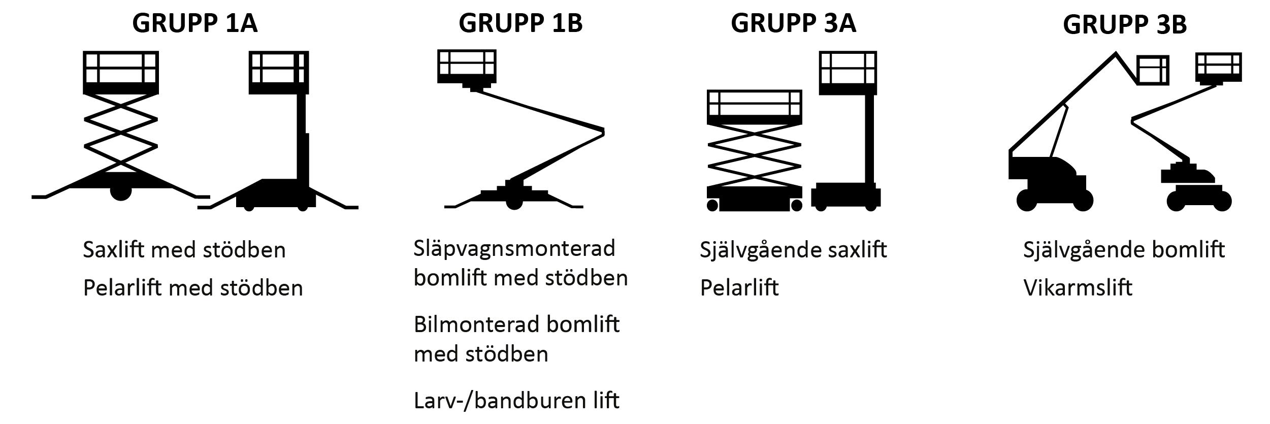 LiftA1A3B1B3 | Säkra Utbildningar